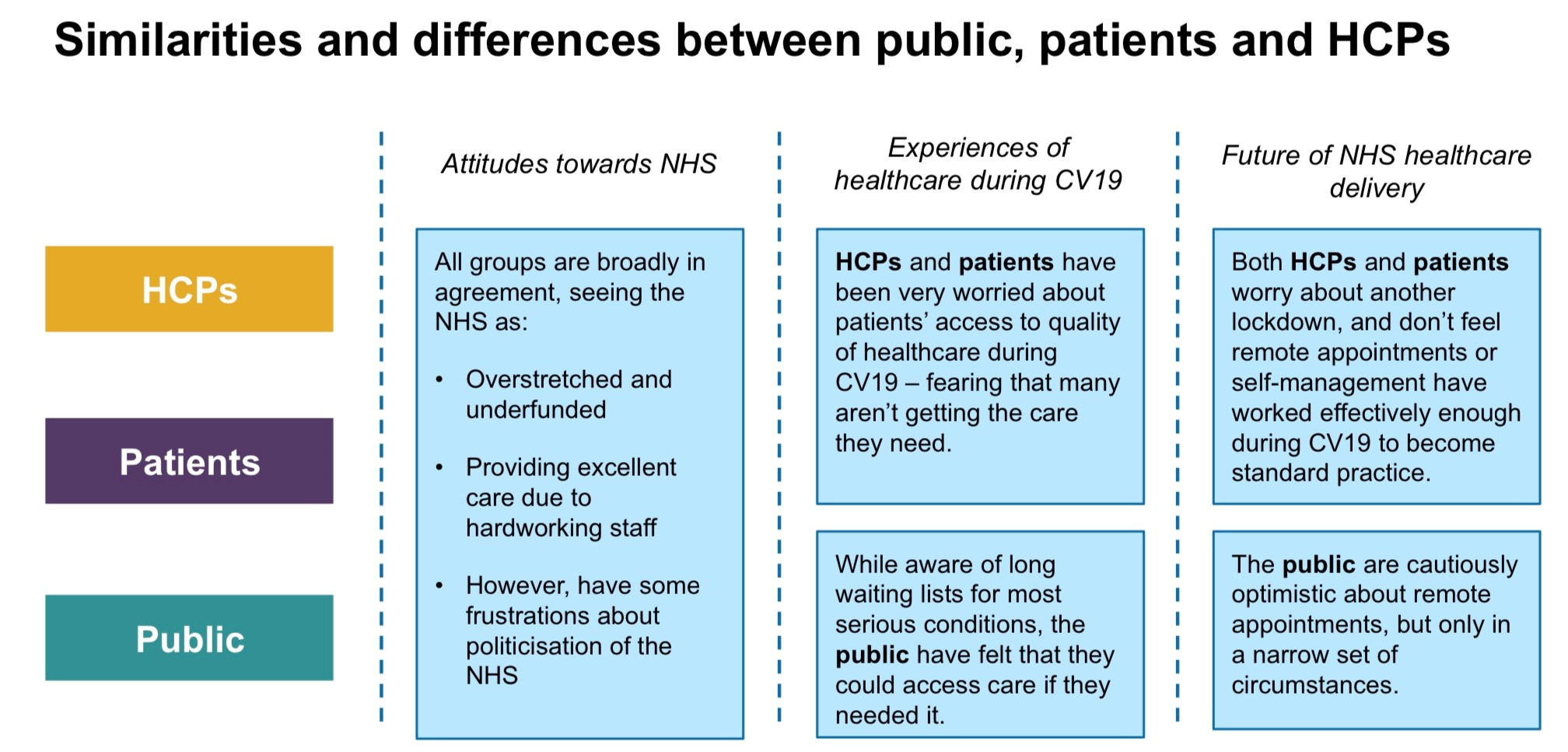 Image shows table from report, covering similarities and differences in views between public, patients and healthcare professionals.